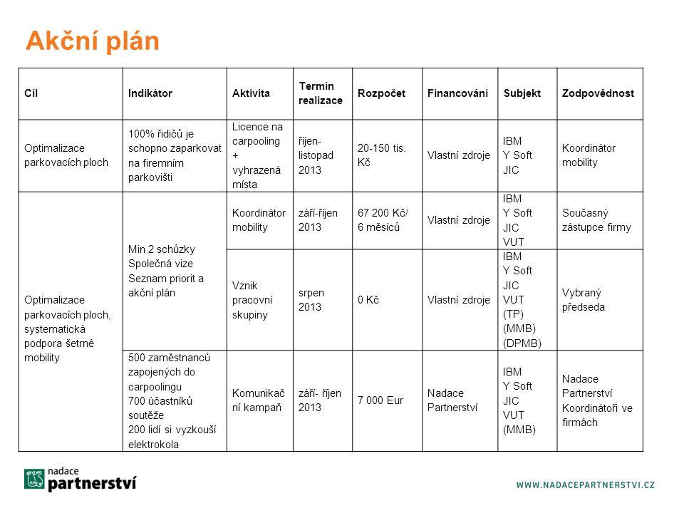 Akční plán Cíl Indikátor Aktivita Termín realizace Rozpočet