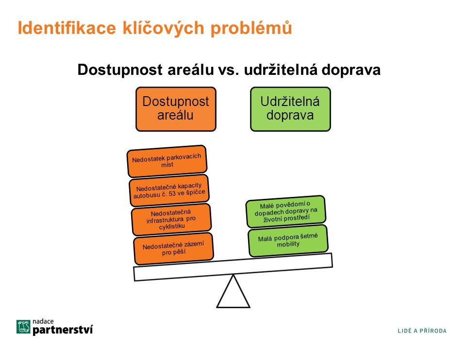 Identifikace klíčových problémů
