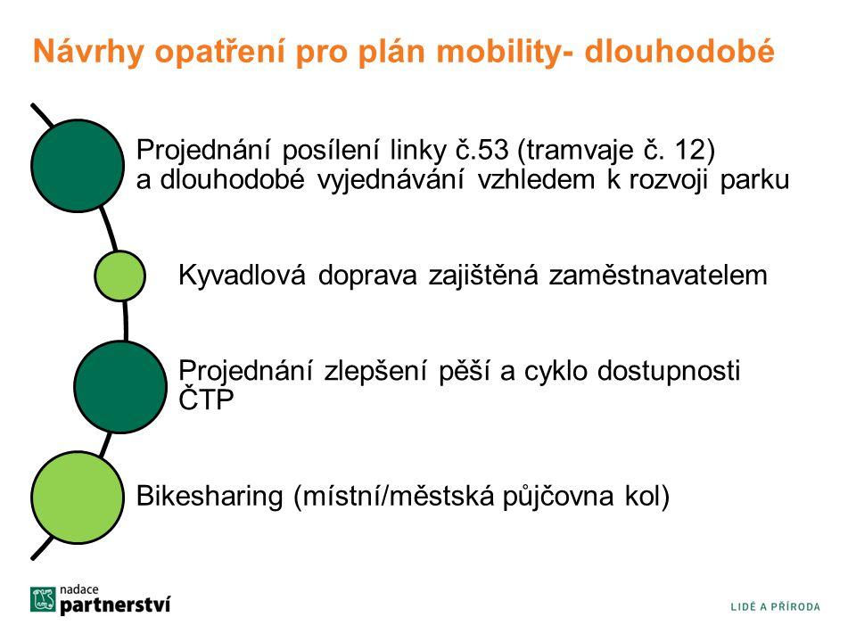 Návrhy opatření pro plán mobility- dlouhodobé