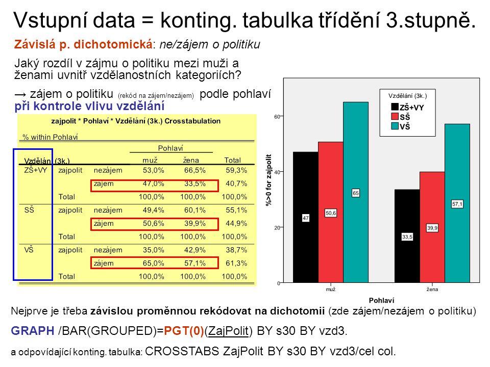 Vstupní data = konting. tabulka třídění 3.stupně.
