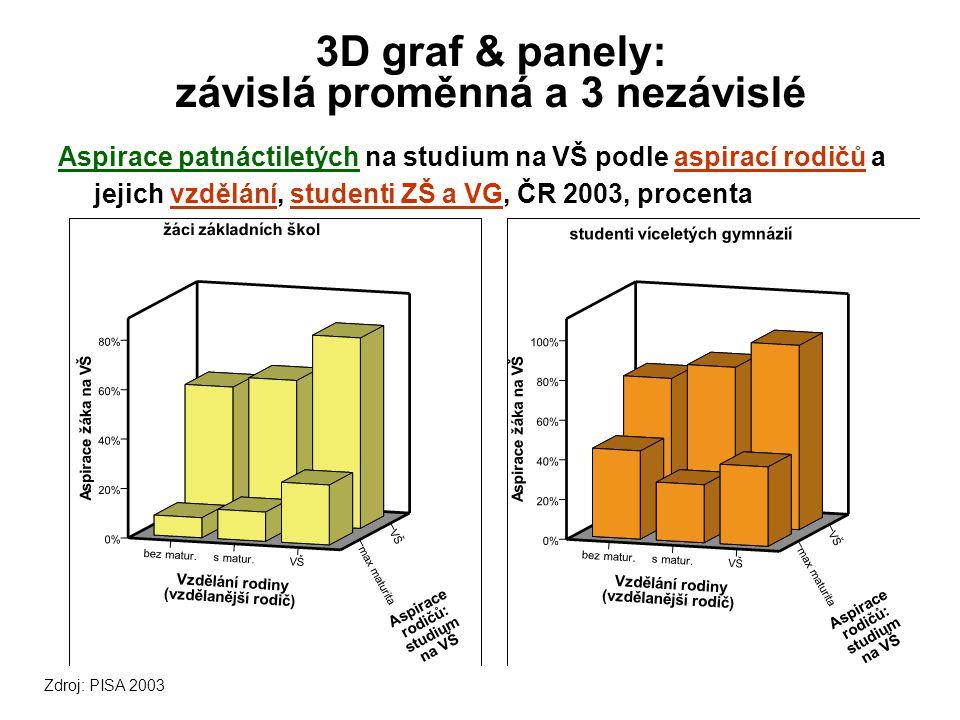 3D graf & panely: závislá proměnná a 3 nezávislé