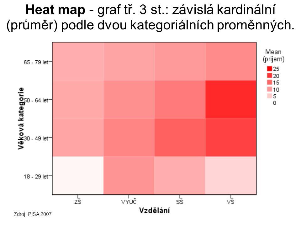 Heat map - graf tř. 3 st.: závislá kardinální (průměr) podle dvou kategoriálních proměnných.