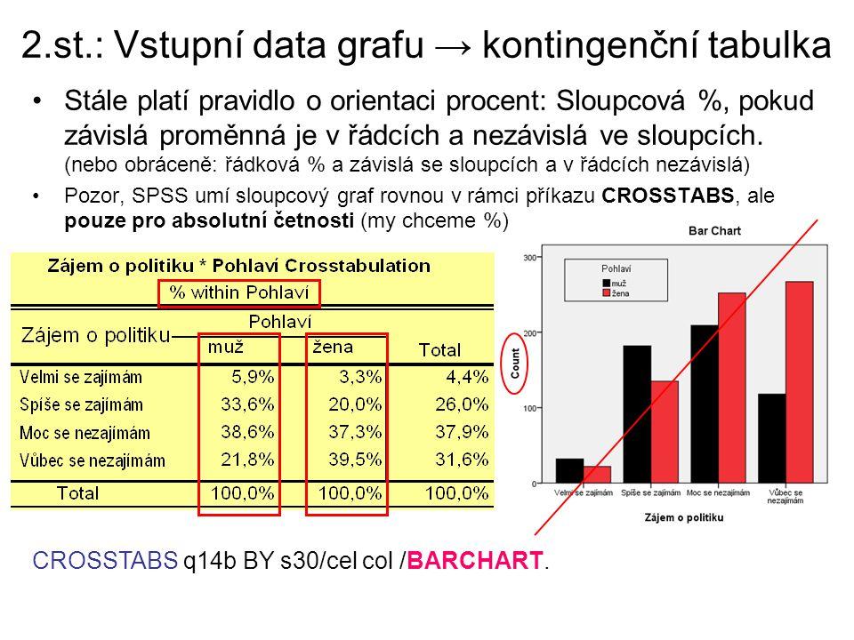 2.st.: Vstupní data grafu → kontingenční tabulka