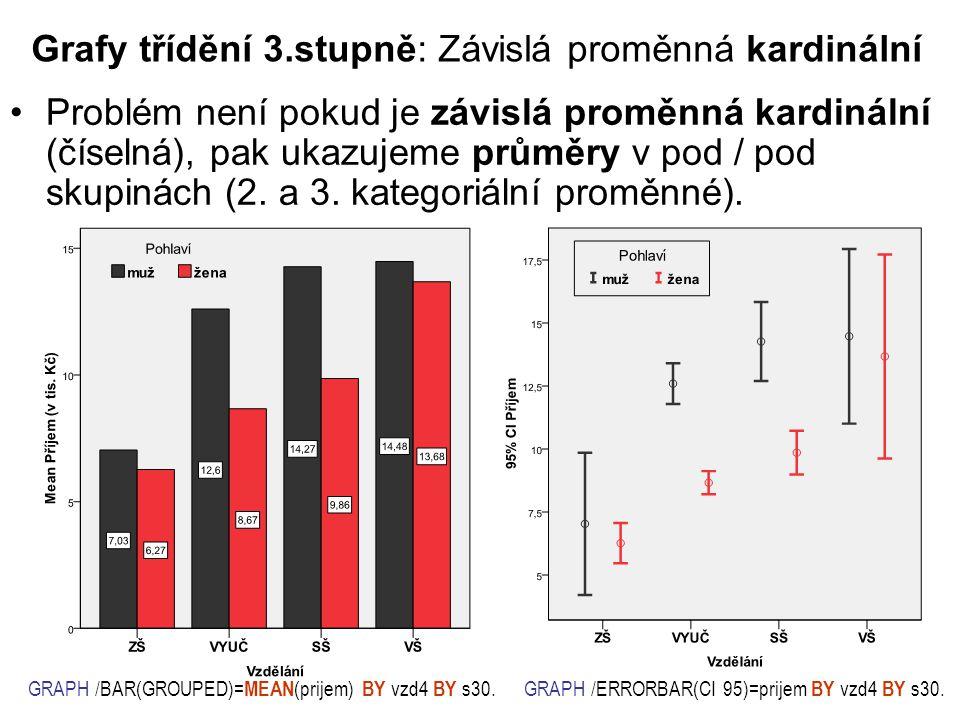 Grafy třídění 3.stupně: Závislá proměnná kardinální