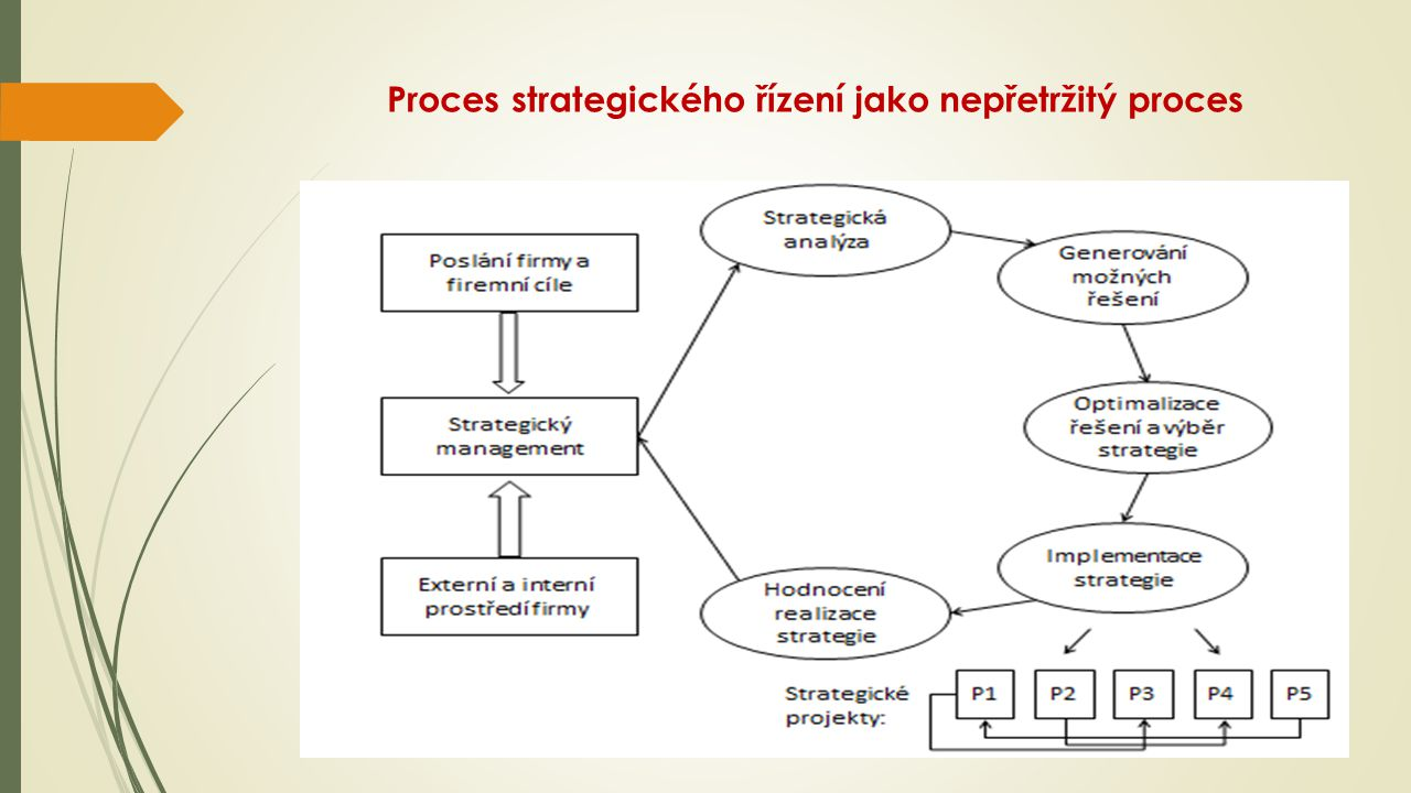 Proces strategického řízení jako nepřetržitý proces