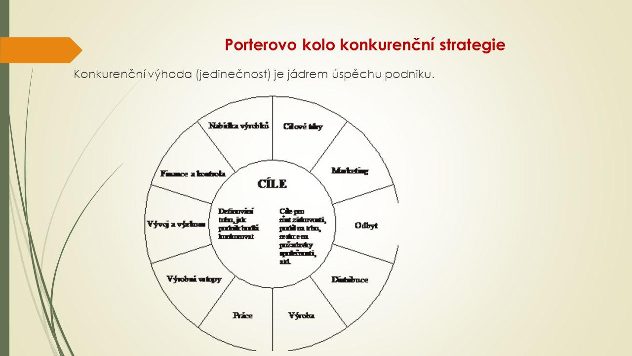Porterovo kolo konkurenční strategie