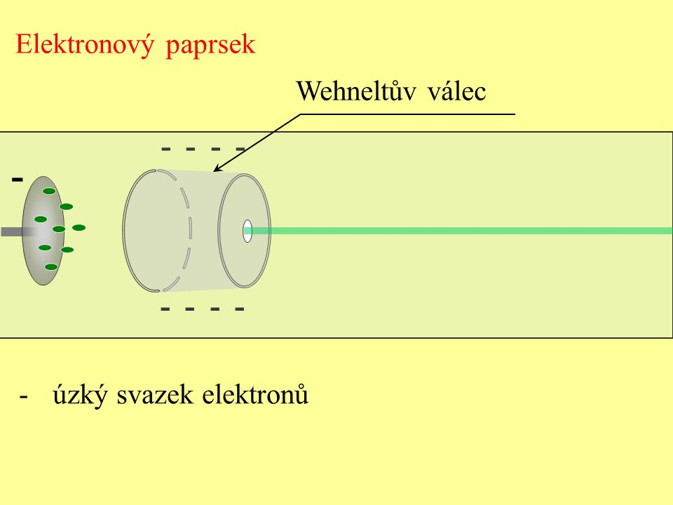 Elektronový paprsek Wehneltův válec - - - - - úzký svazek elektronů