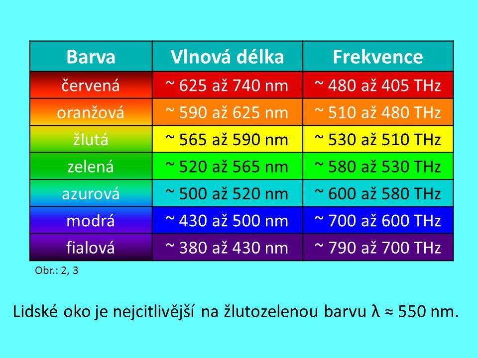 Barva Vlnová délka Frekvence