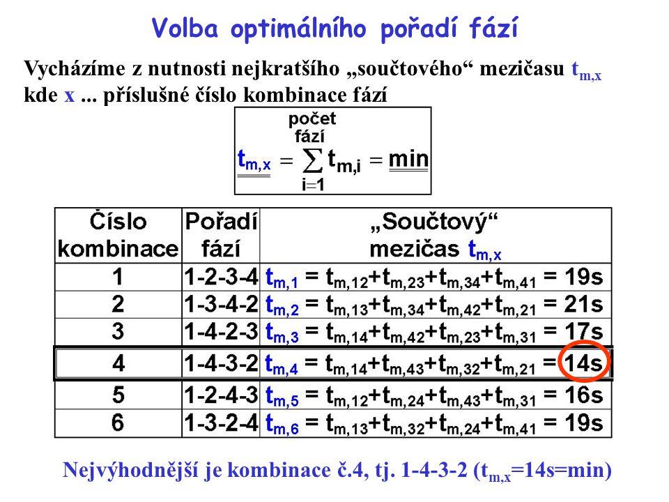 Volba optimálního pořadí fází