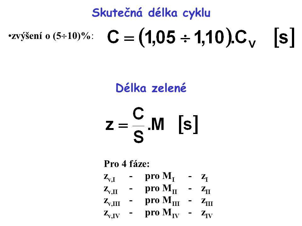 Skutečná délka cyklu Délka zelené