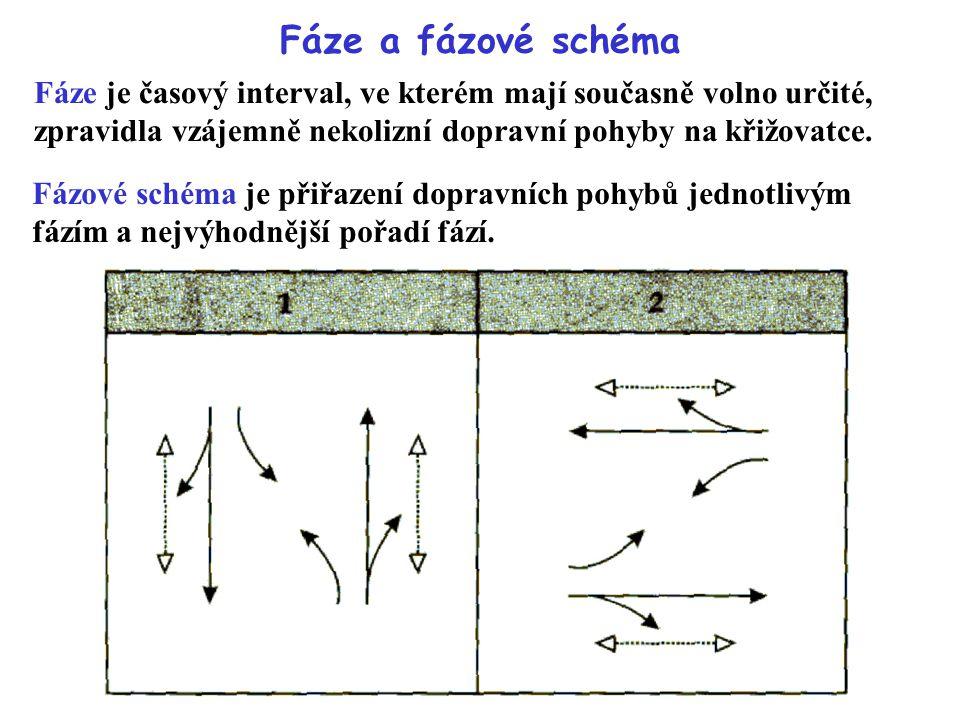 Fáze a fázové schéma Fáze je časový interval, ve kterém mají současně volno určité, zpravidla vzájemně nekolizní dopravní pohyby na křižovatce.