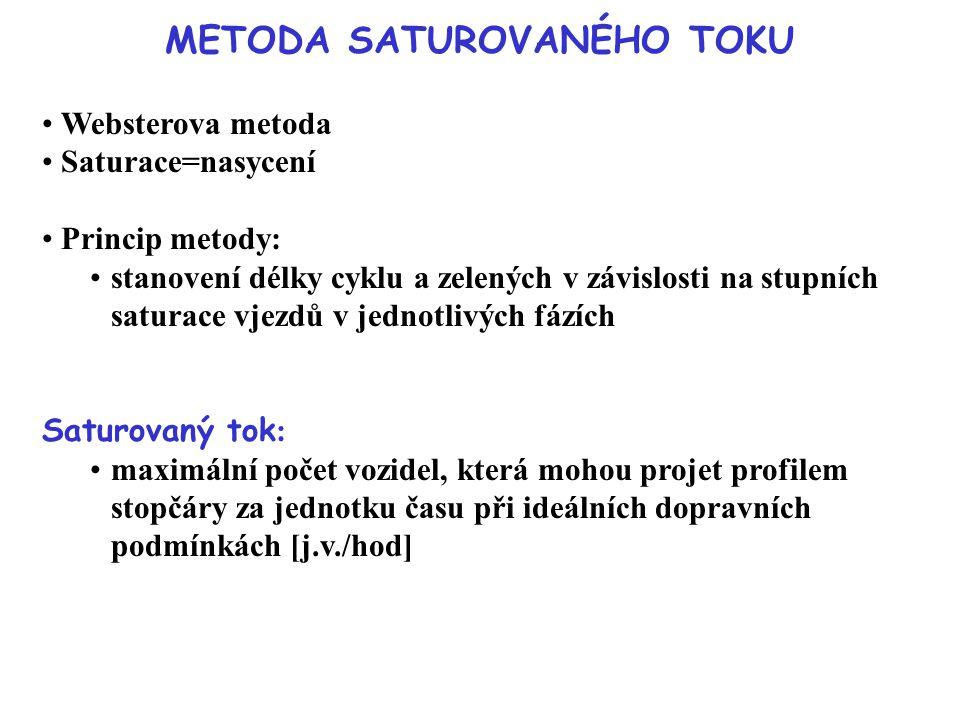 METODA SATUROVANÉHO TOKU