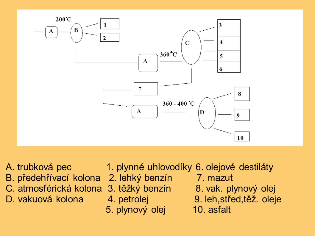 A. trubková pec 1. plynné uhlovodíky 6. olejové destiláty