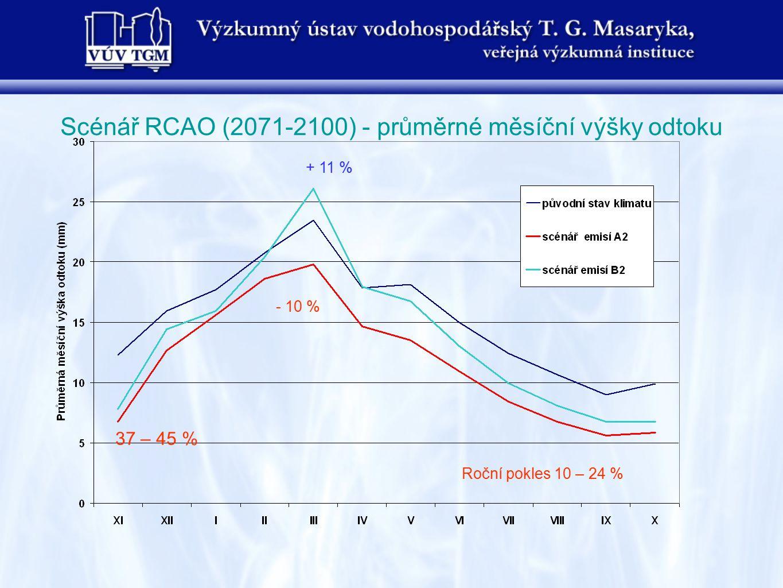 Scénář RCAO (2071-2100) - průměrné měsíční výšky odtoku