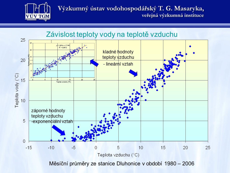 kladné hodnoty teploty vzduchu - lineární vztah