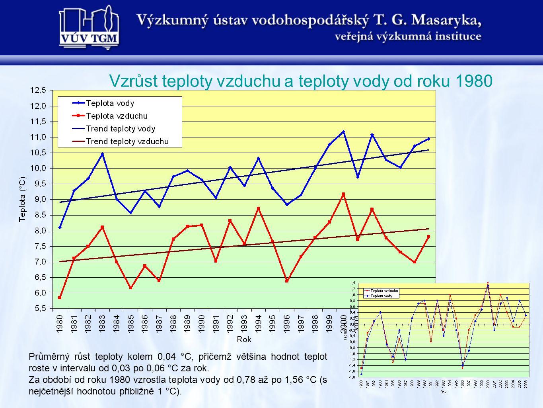 Vzrůst teploty vzduchu a teploty vody od roku 1980