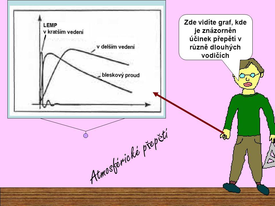 Zde vidíte graf, kde je znázorněn účinek přepětí v různě dlouhých vodičích