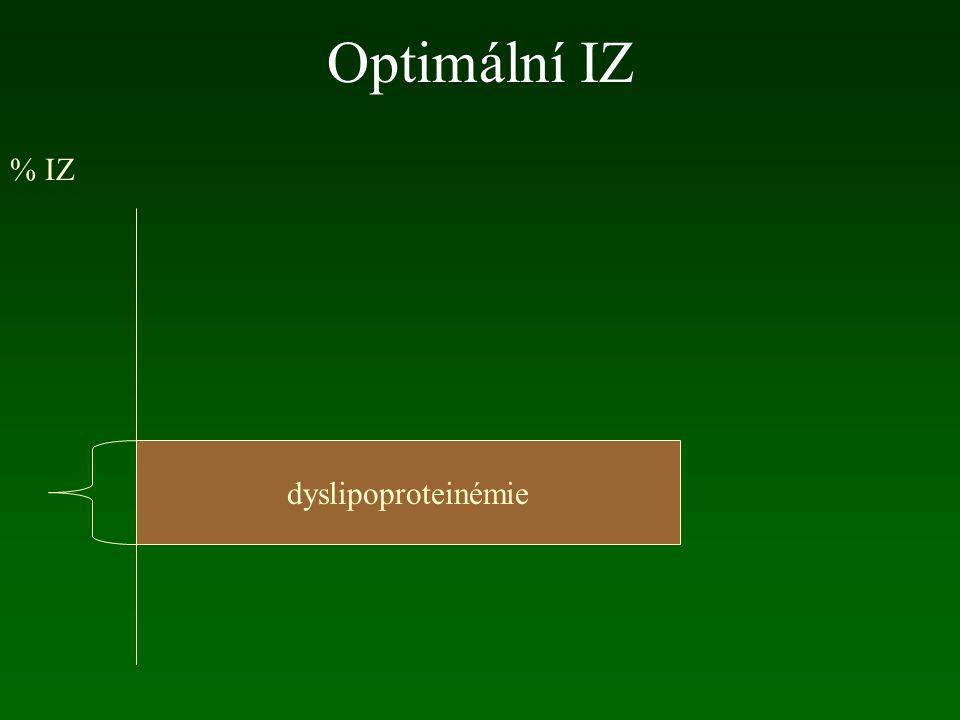 Optimální IZ % IZ dyslipoproteinémie