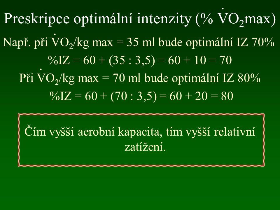 Preskripce optimální intenzity (% VO2max)