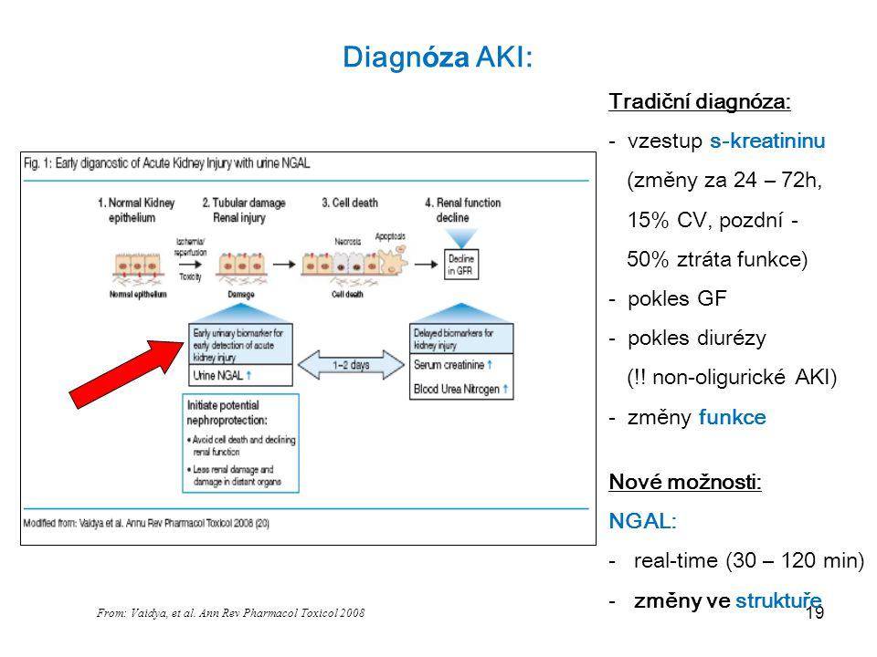 From: Vaidya, et al. Ann Rev Pharmacol Toxicol 2008