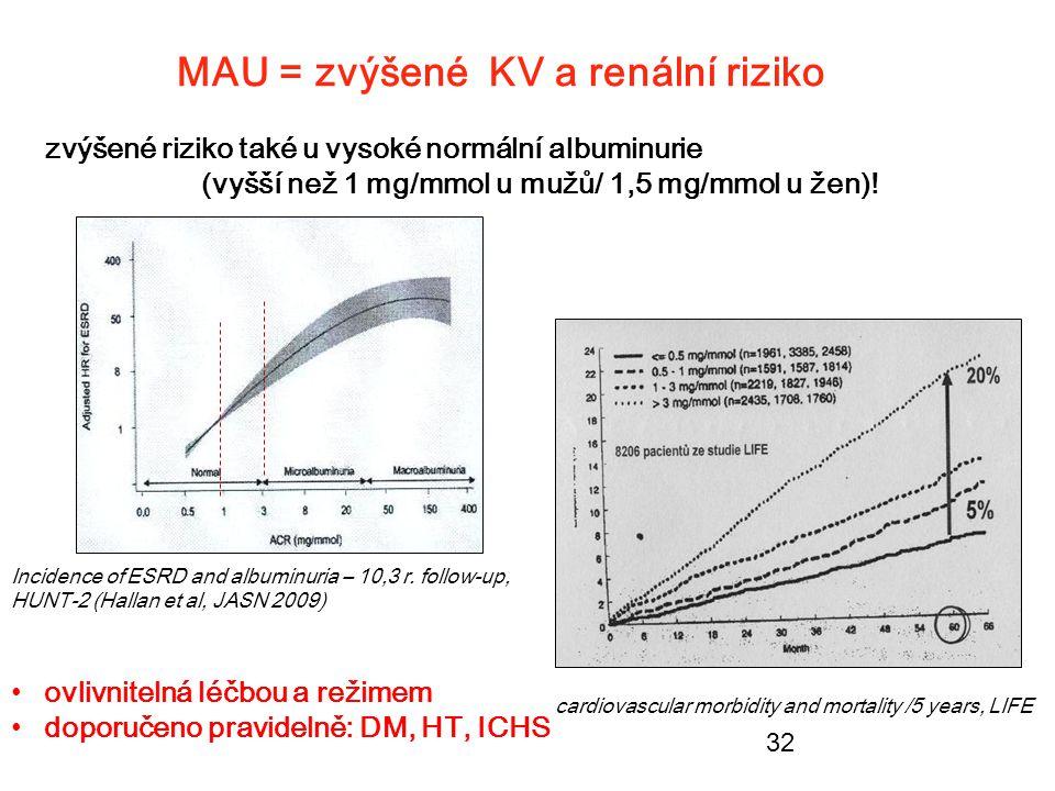 MAU = zvýšené KV a renální riziko