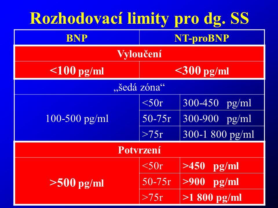 Rozhodovací limity pro dg. SS