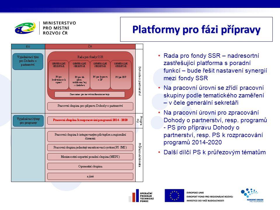 Platformy pro fázi přípravy
