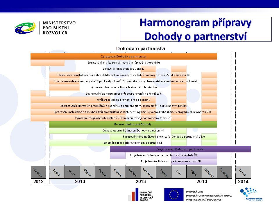 Harmonogram přípravy Dohody o partnerství