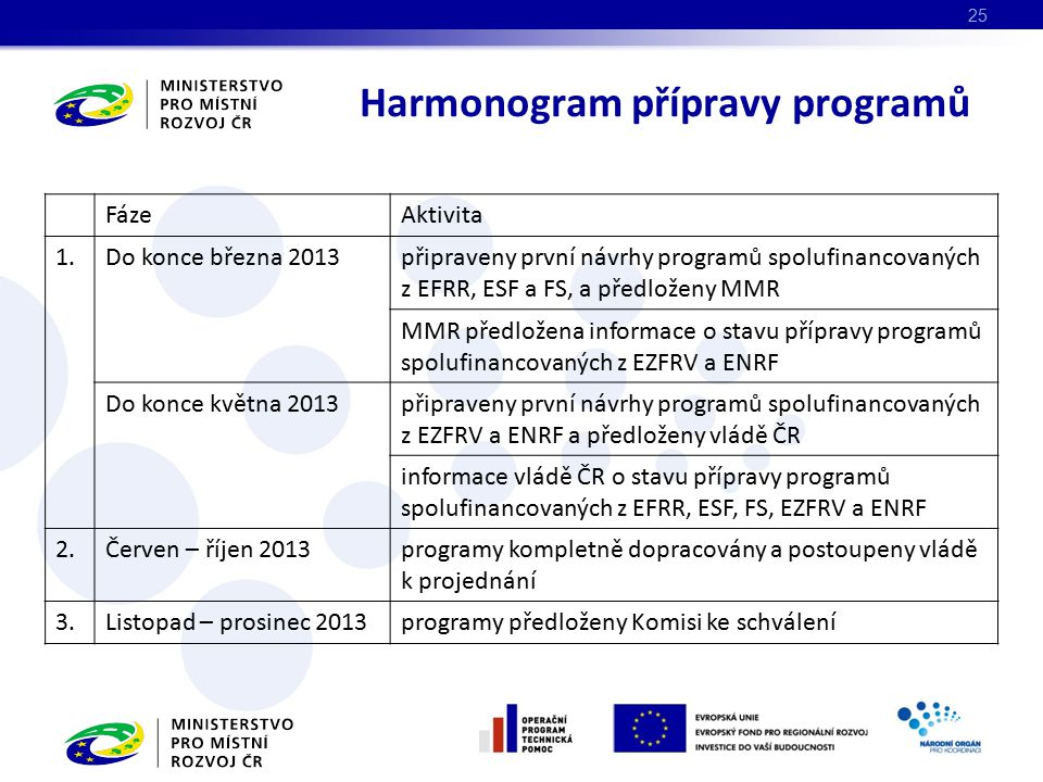 Harmonogram přípravy programů