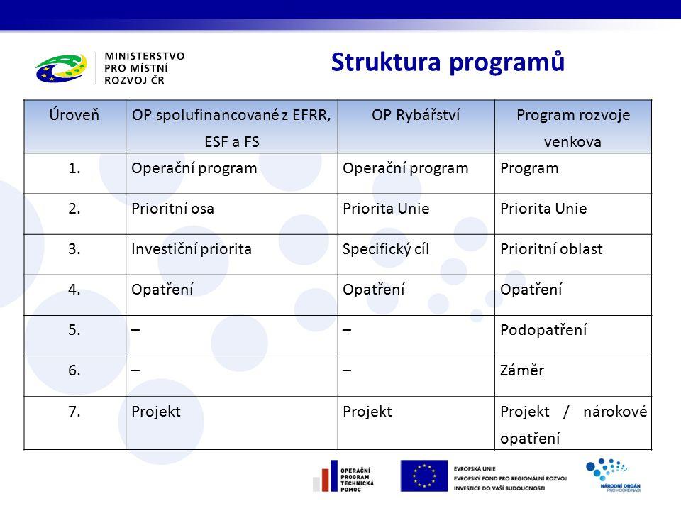 Struktura programů Úroveň OP spolufinancované z EFRR, ESF a FS