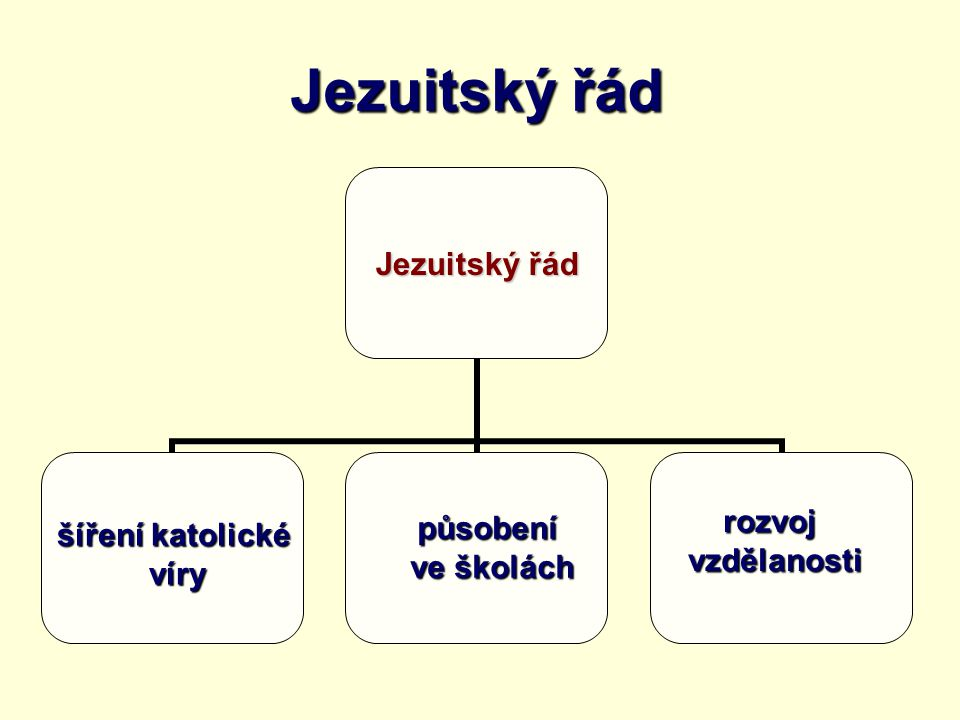 Jezuitský řád rozvoj působení šíření katolické vzdělanosti ve školách