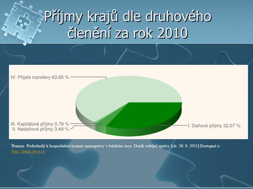 Příjmy krajů dle druhového členění za rok 2010