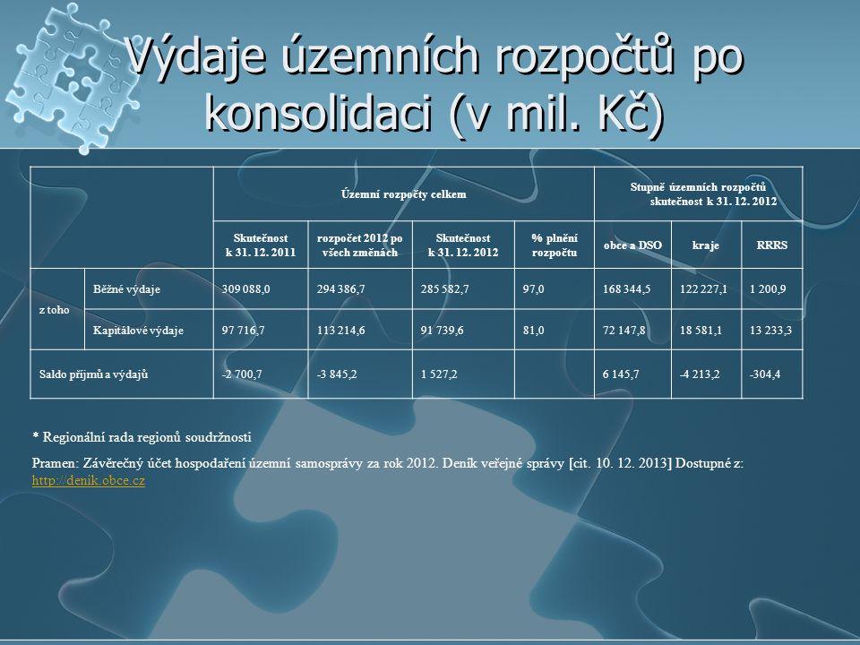 Výdaje územních rozpočtů po konsolidaci (v mil. Kč)