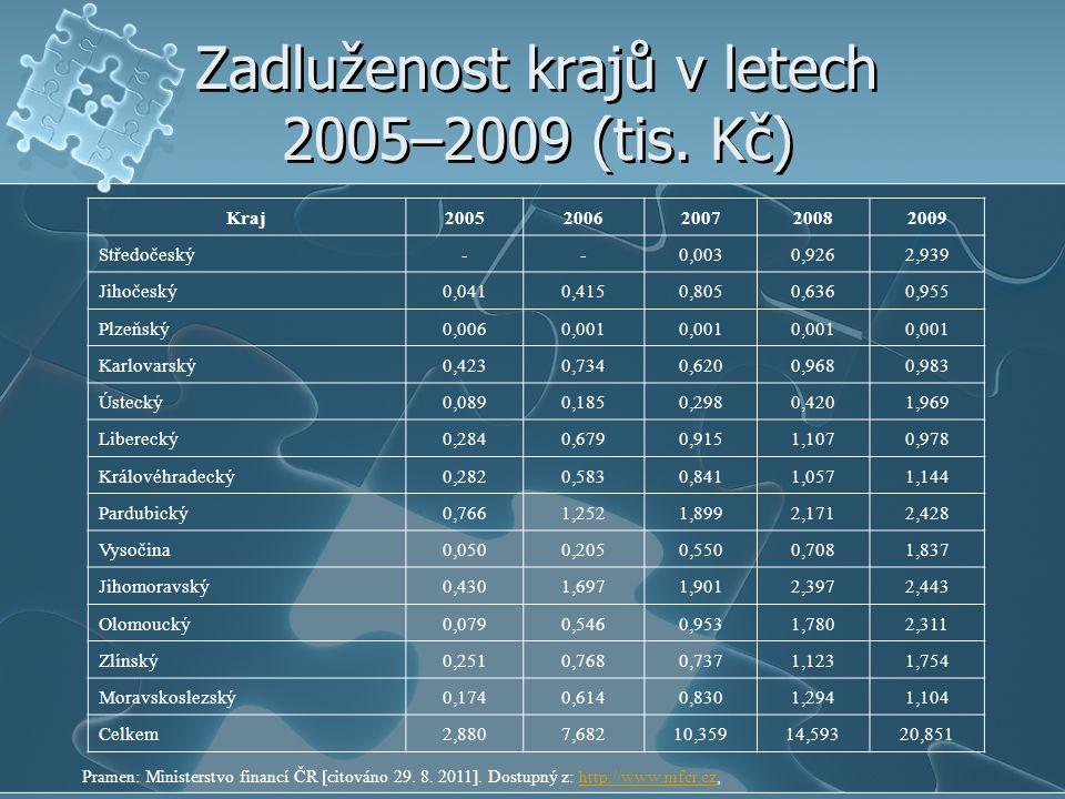 Zadluženost krajů v letech 2005–2009 (tis. Kč)