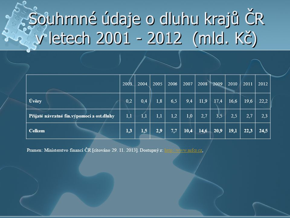 Souhrnné údaje o dluhu krajů ČR v letech 2001 - 2012 (mld. Kč)