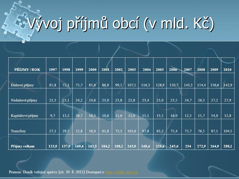 Vývoj příjmů obcí (v mld. Kč)