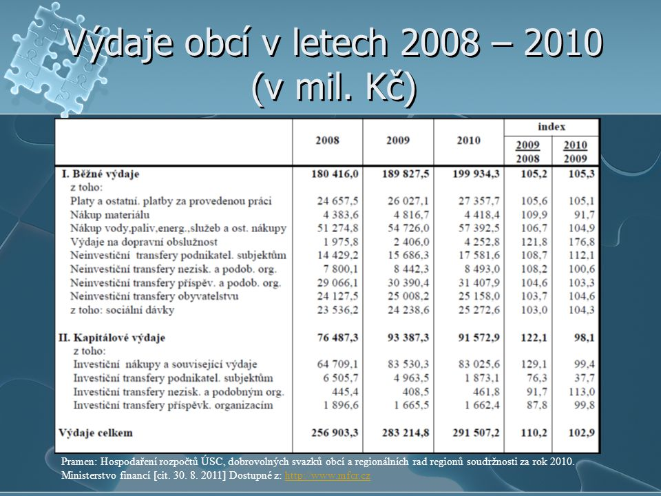 Výdaje obcí v letech 2008 – 2010 (v mil. Kč)