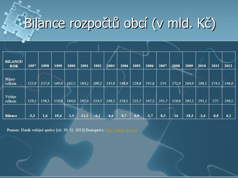 Bilance rozpočtů obcí (v mld. Kč)