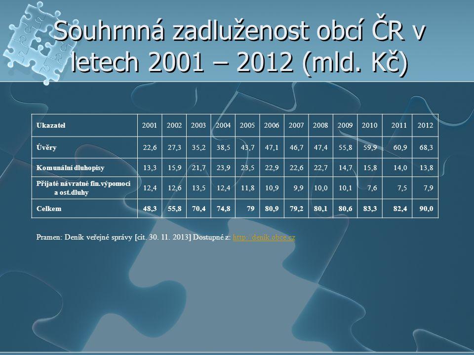 Souhrnná zadluženost obcí ČR v letech 2001 – 2012 (mld. Kč)