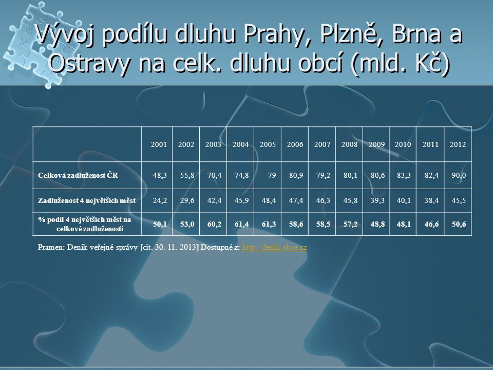 Vývoj podílu dluhu Prahy, Plzně, Brna a Ostravy na celk