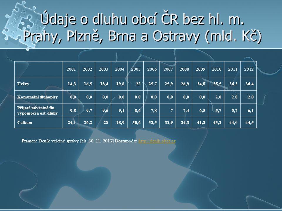 Údaje o dluhu obcí ČR bez hl. m. Prahy, Plzně, Brna a Ostravy (mld. Kč)