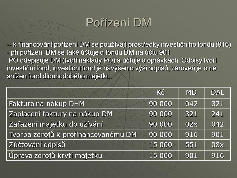 Pořízení DM