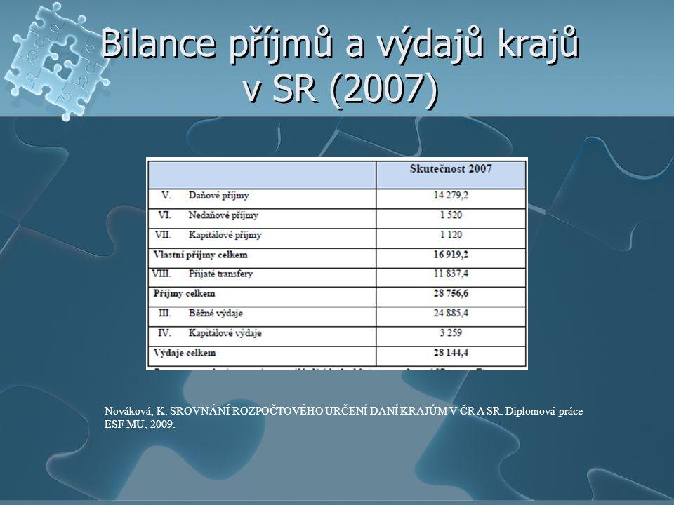 Bilance příjmů a výdajů krajů v SR (2007)