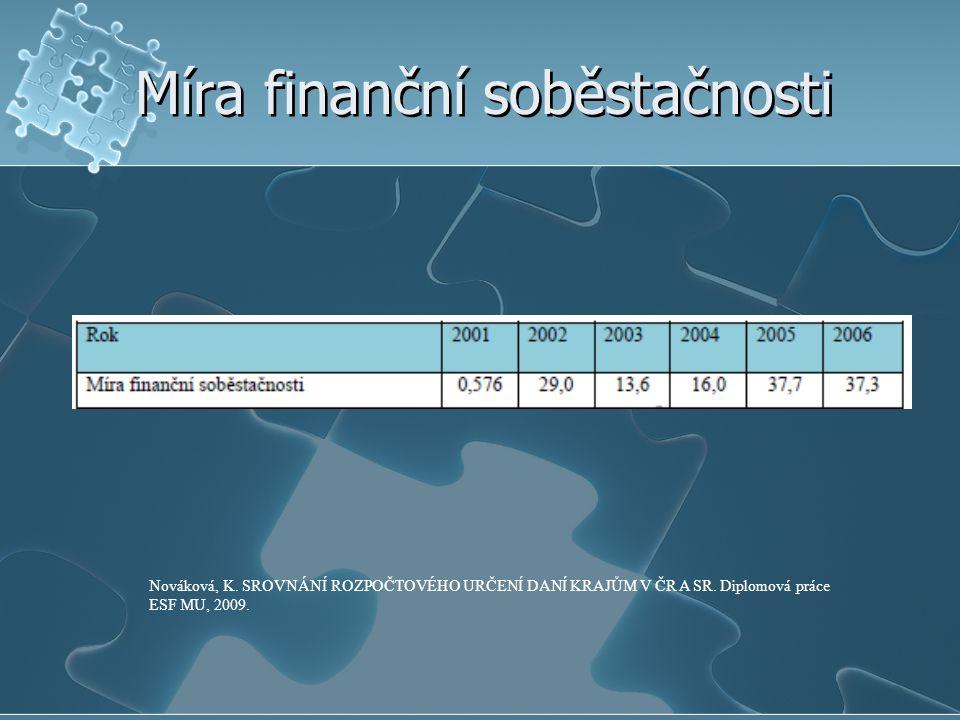 Míra finanční soběstačnosti