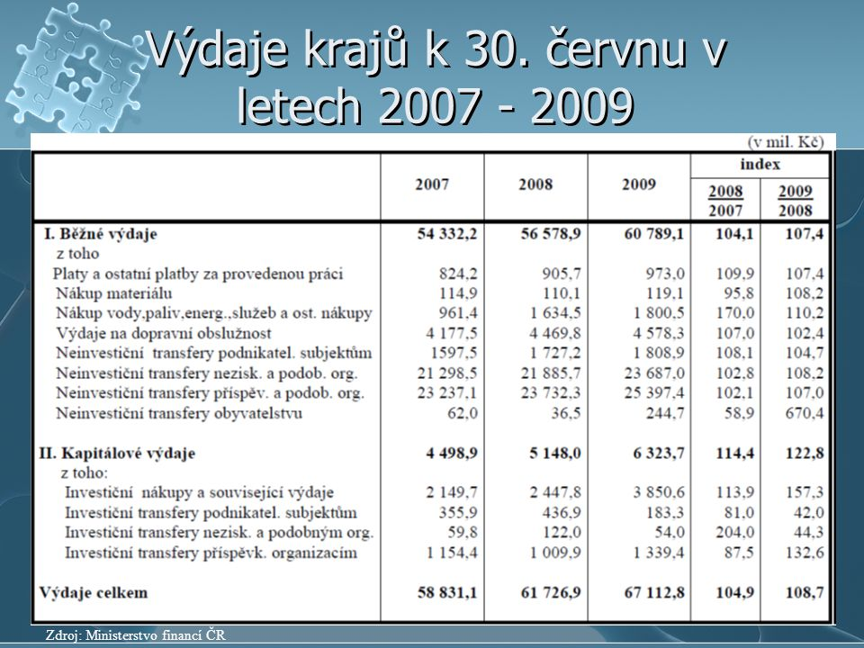 Výdaje krajů k 30. červnu v letech 2007 - 2009