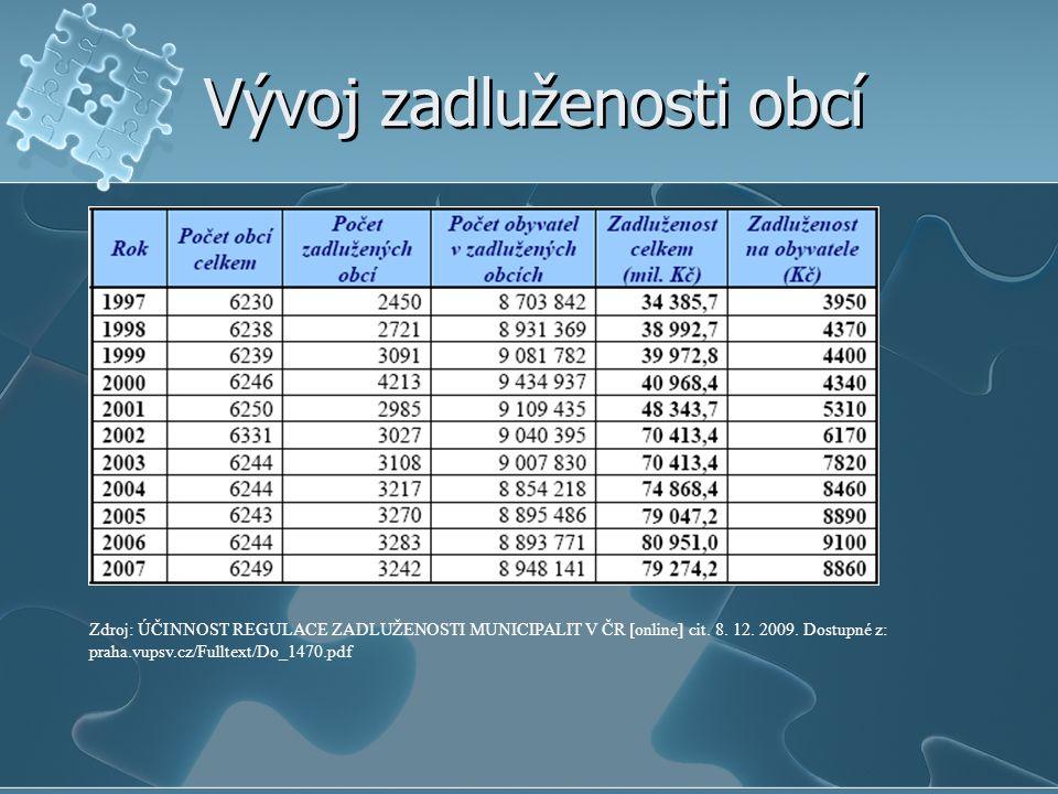 Vývoj zadluženosti obcí