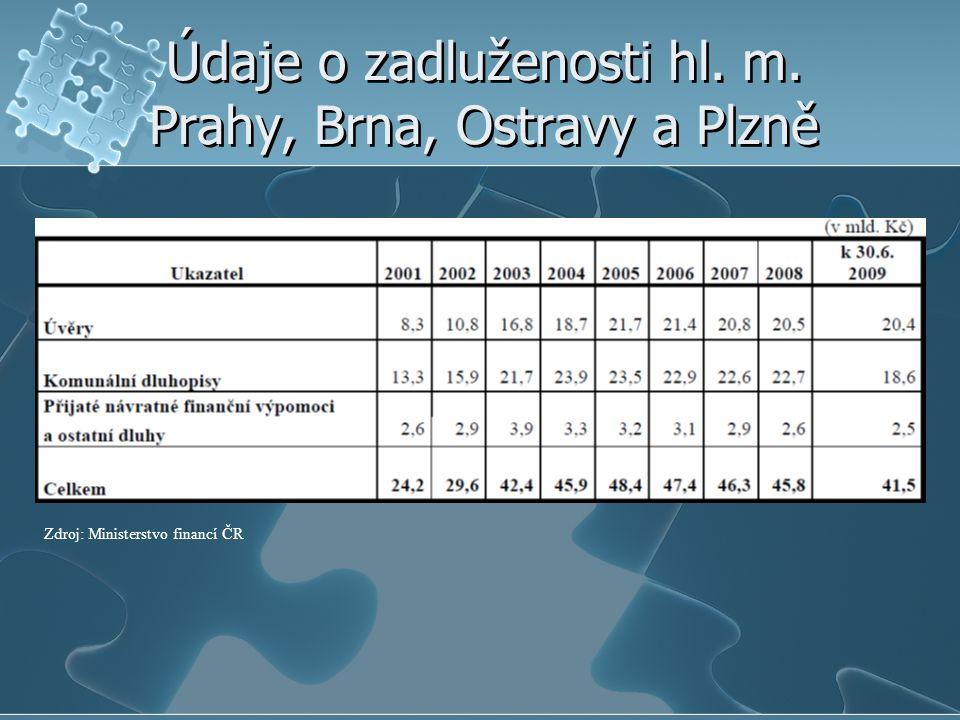 Údaje o zadluženosti hl. m. Prahy, Brna, Ostravy a Plzně