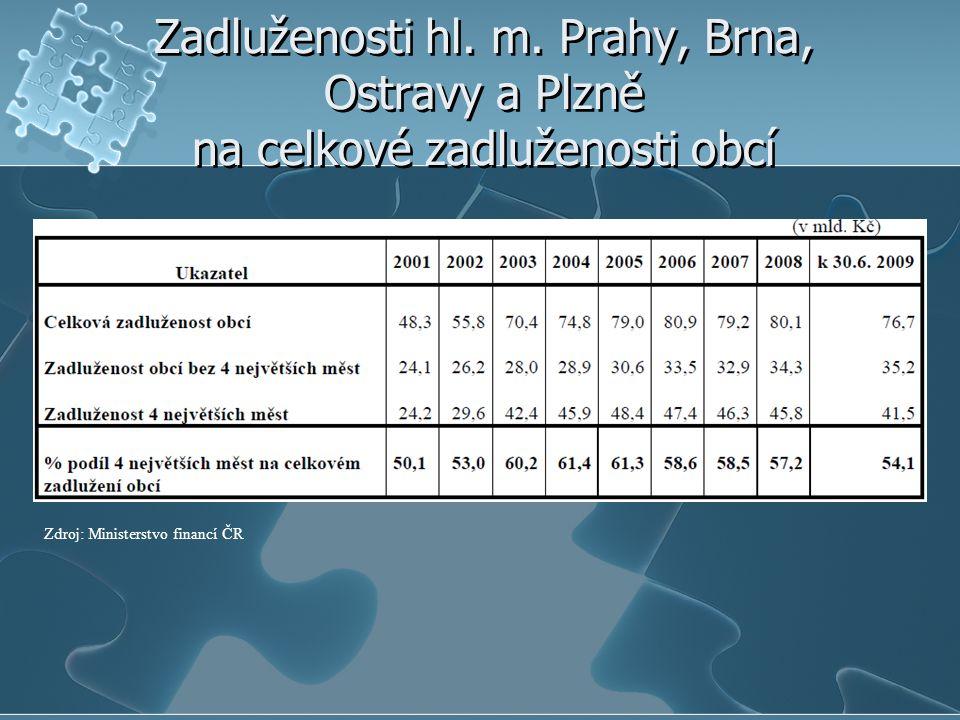 Zadluženosti hl. m. Prahy, Brna, Ostravy a Plzně na celkové zadluženosti obcí