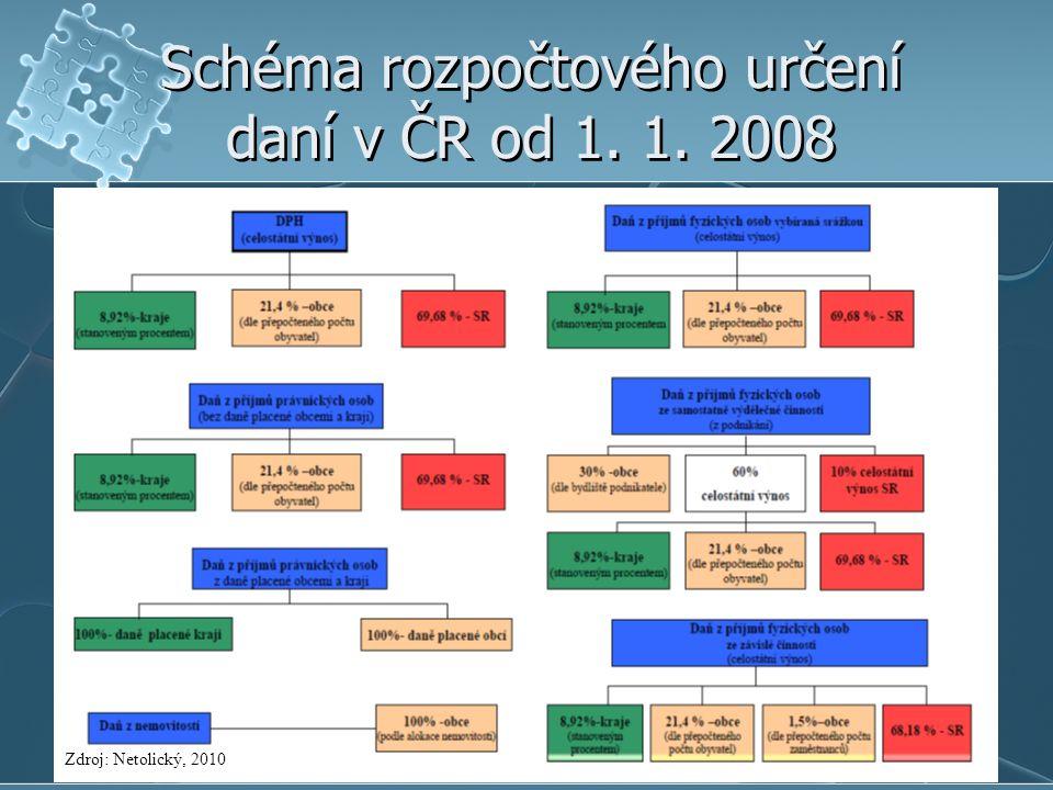 Schéma rozpočtového určení daní v ČR od 1. 1. 2008
