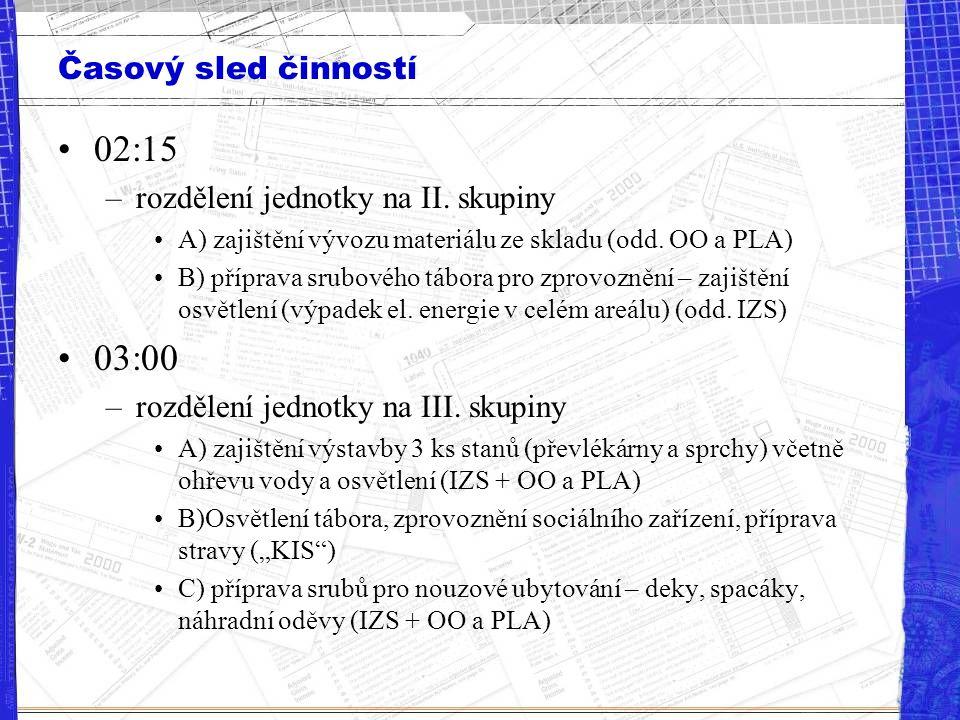 02:15 03:00 Časový sled činností rozdělení jednotky na II. skupiny